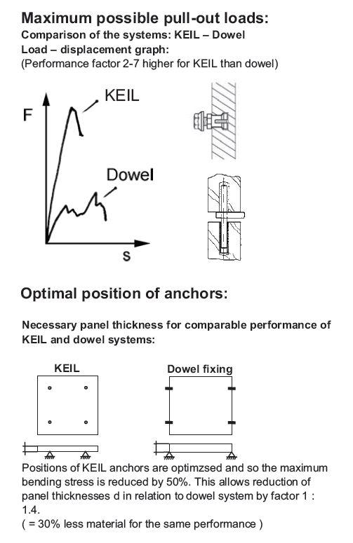 Keil Anchor TILE EZE - Maximum Pull Out Loads