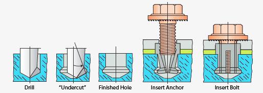 Keil Anchor TILE EZE - Undercut Hole Diagram